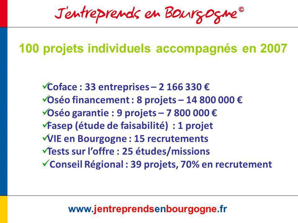 www.jentreprendsenbourgogne.fr 100 projets individuels accompagnés en 2007 Coface : 33 entreprises – 2 166 330 Oséo financement : 8 projets – 14 800 000 Oséo garantie : 9 projets – 7 800 000 Fasep (étude de faisabilité) : 1 projet VIE en Bourgogne : 15 recrutements Tests sur loffre : 25 études/missions Conseil Régional : 39 projets, 70% en recrutement