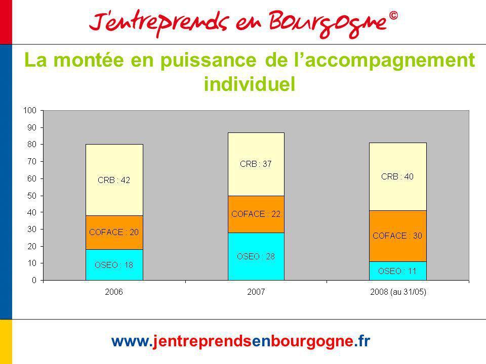 www.jentreprendsenbourgogne.fr La montée en puissance de laccompagnement individuel