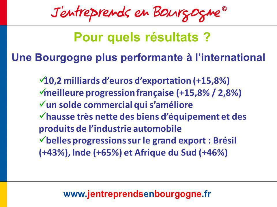 www.jentreprendsenbourgogne.fr Pour quels résultats .