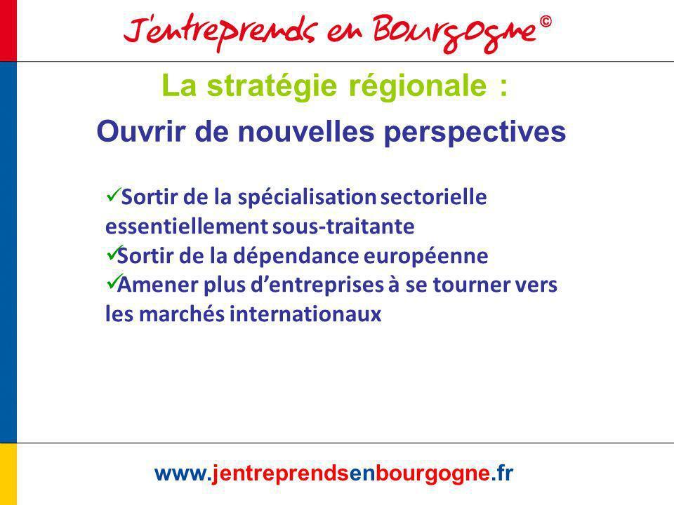 La stratégie régionale : www.jentreprendsenbourgogne.fr Ouvrir de nouvelles perspectives Sortir de la spécialisation sectorielle essentiellement sous-traitante Sortir de la dépendance européenne Amener plus dentreprises à se tourner vers les marchés internationaux