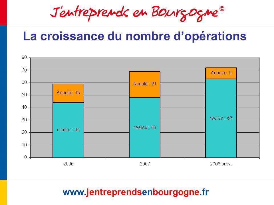 www.jentreprendsenbourgogne.fr Plus dentreprises accompagnées