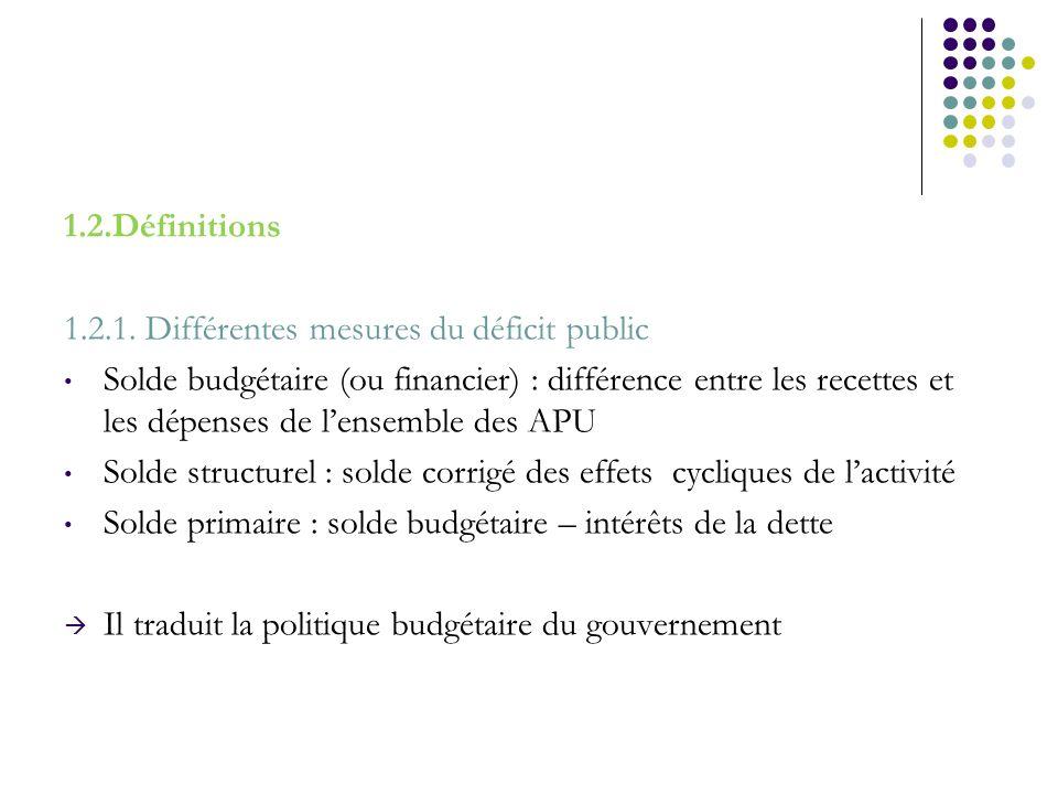 1.2.Définitions 1.2.1. Différentes mesures du déficit public Solde budgétaire (ou financier) : différence entre les recettes et les dépenses de lensem