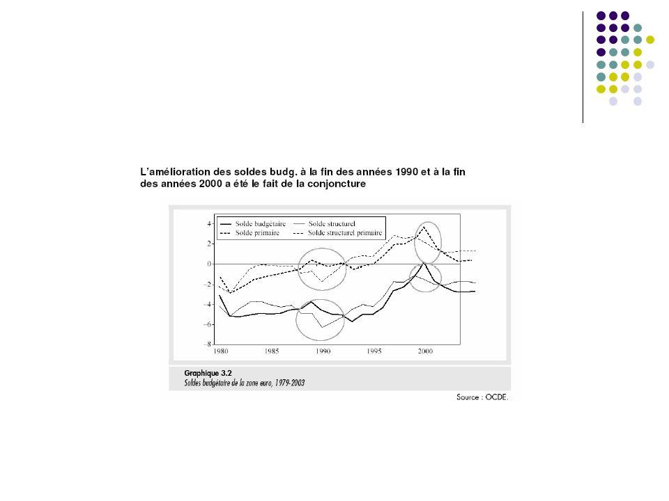 c) Le déficit public : aperçu historique