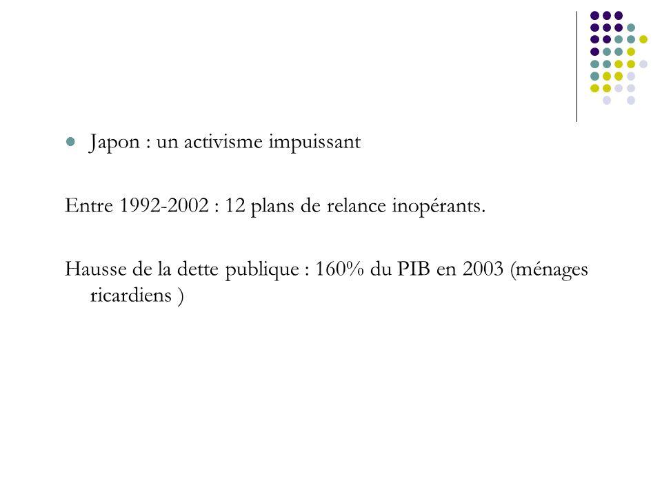 Japon : un activisme impuissant Entre 1992-2002 : 12 plans de relance inopérants. Hausse de la dette publique : 160% du PIB en 2003 (ménages ricardien