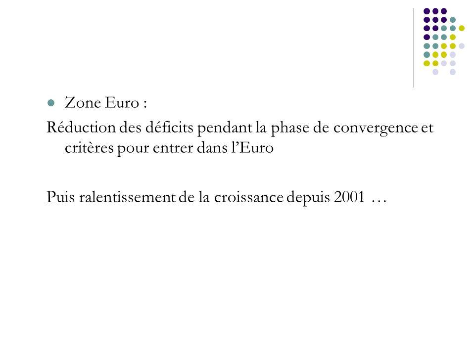 Zone Euro : Réduction des déficits pendant la phase de convergence et critères pour entrer dans lEuro Puis ralentissement de la croissance depuis 2001