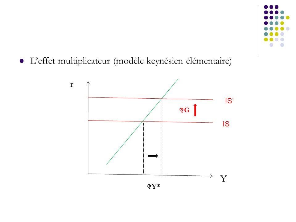 Leffet multiplicateur (modèle keynésien élémentaire) IS G Y r Y*