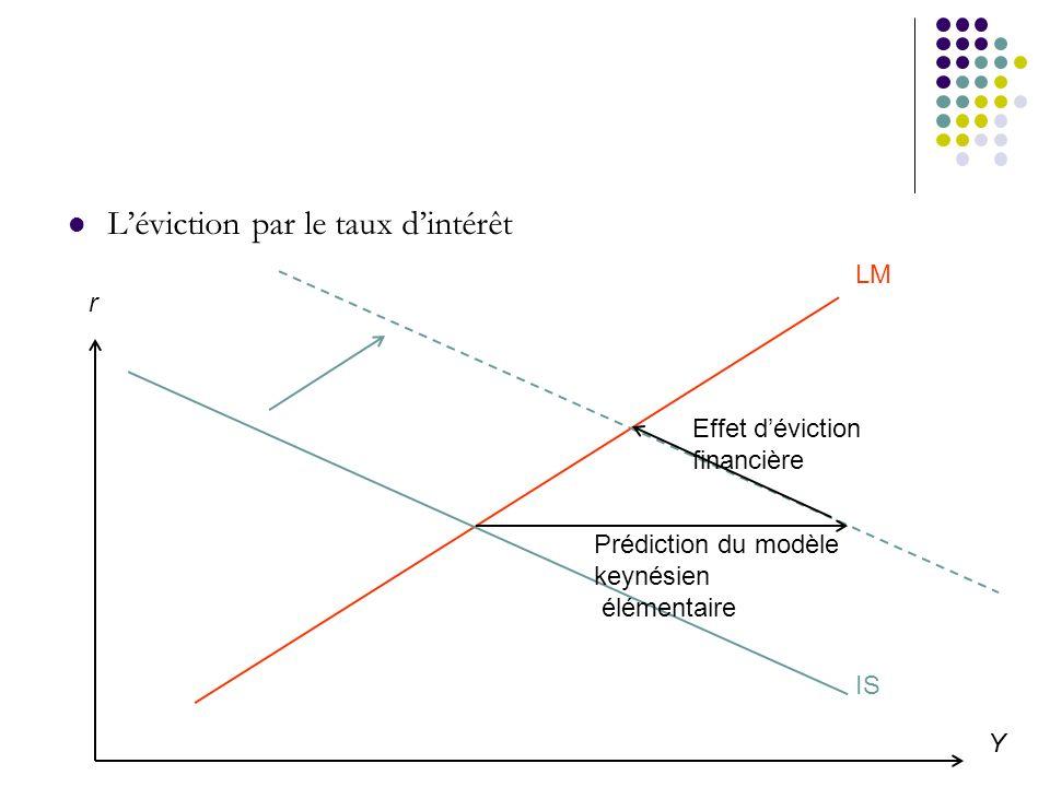 Y r LM IS Prédiction du modèle keynésien élémentaire Effet déviction financière Léviction par le taux dintérêt