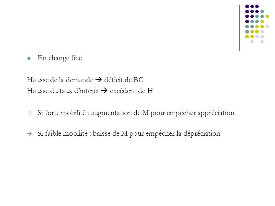 En change fixe Hausse de la demande déficit de BC Hausse du taux dintérêt excédent de H Si forte mobilité : augmentation de M pour empêcher appréciati