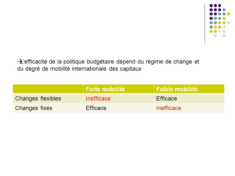 Forte mobilitéFaible mobilité Changes flexiblesInefficaceEfficace Changes fixesEfficaceInefficace Lefficacité de la politique budgétaire dépend du rég