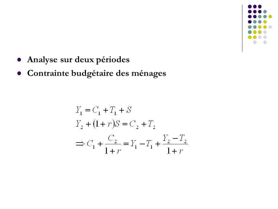 Analyse sur deux périodes Contrainte budgétaire des ménages