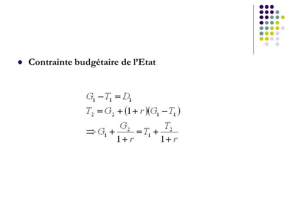 Contrainte budgétaire de lEtat
