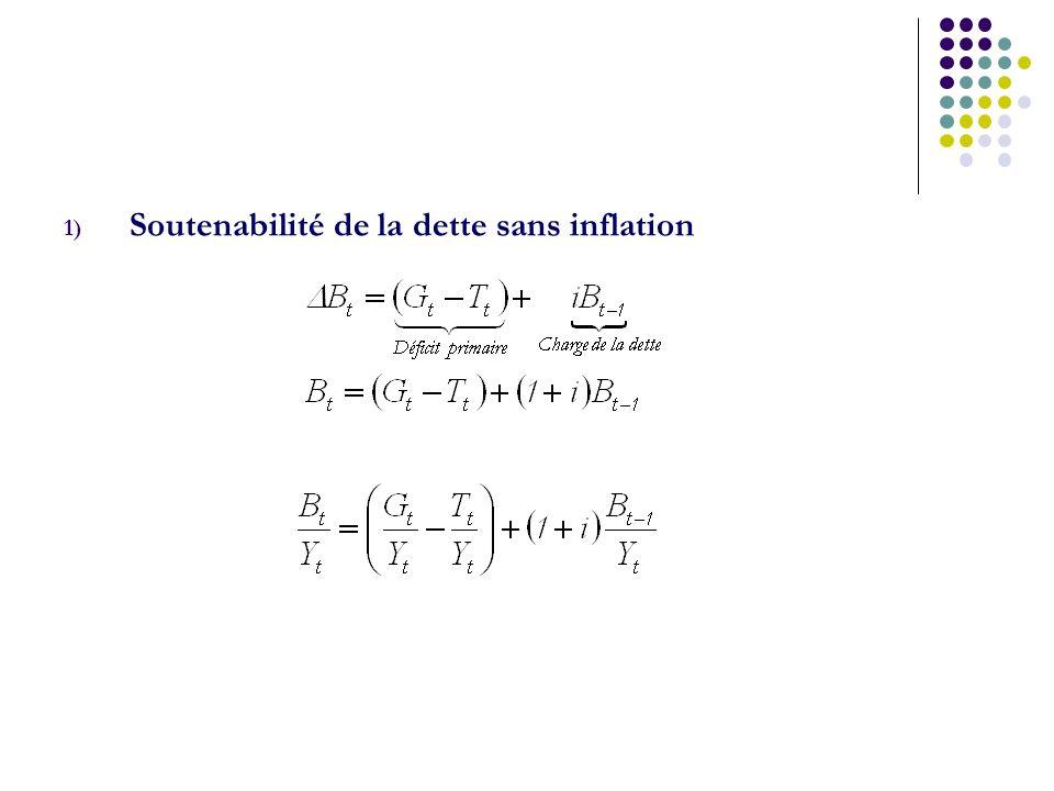 1) Soutenabilité de la dette sans inflation