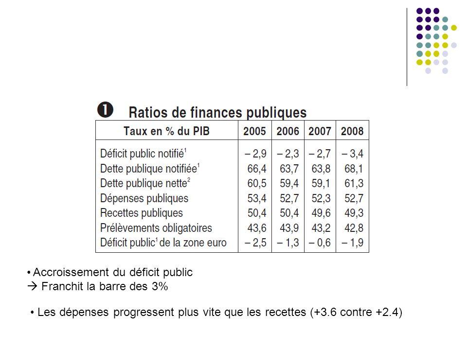 Accroissement du déficit public Franchit la barre des 3% Les dépenses progressent plus vite que les recettes (+3.6 contre +2.4)