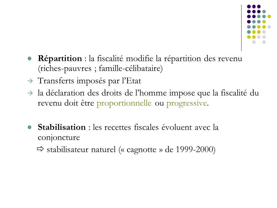 Répartition : la fiscalité modifie la répartition des revenu (riches-pauvres ; famille-célibataire) Transferts imposés par lEtat la déclaration des dr