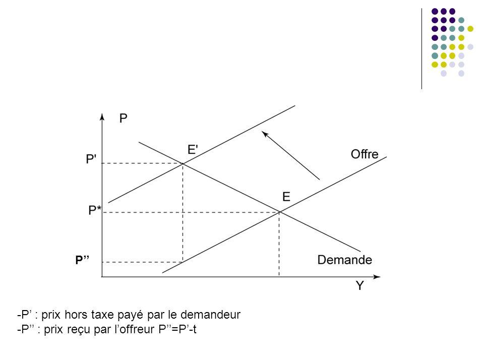 -P : prix hors taxe payé par le demandeur -P : prix reçu par loffreur P=P-t P