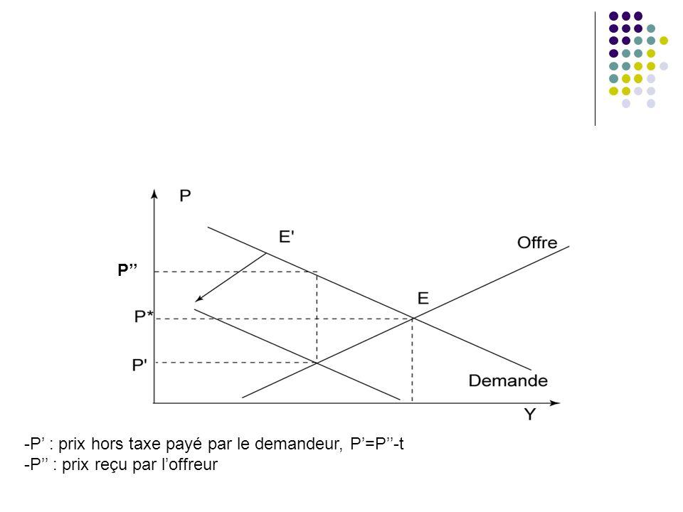 P -P : prix hors taxe payé par le demandeur, P=P-t -P : prix reçu par loffreur