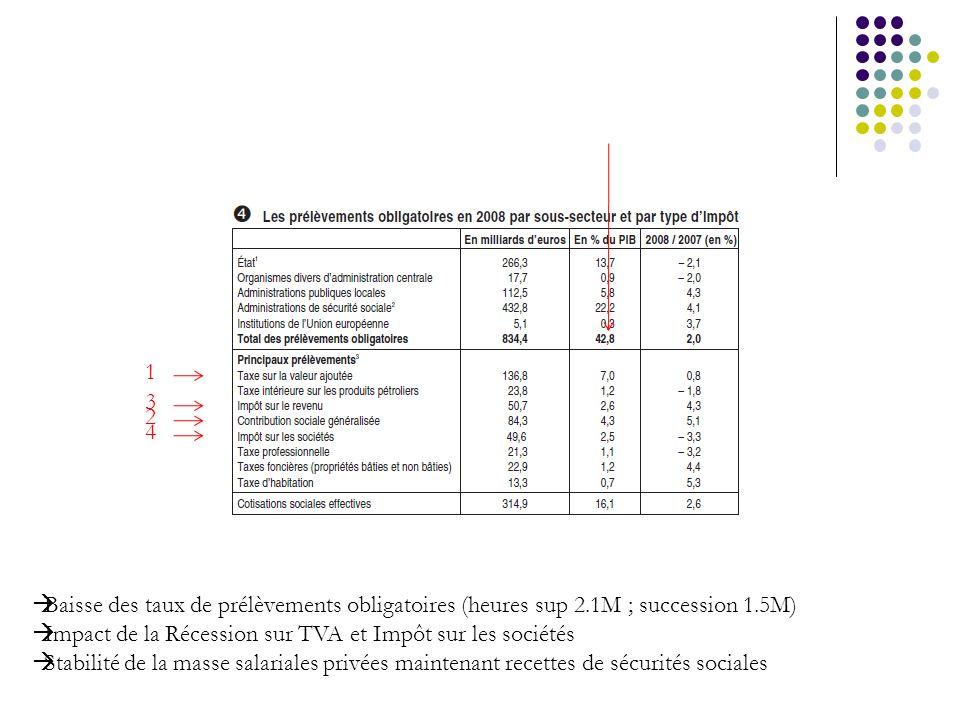 1 2 3 4 Baisse des taux de prélèvements obligatoires (heures sup 2.1M ; succession 1.5M) Impact de la Récession sur TVA et Impôt sur les sociétés Stab
