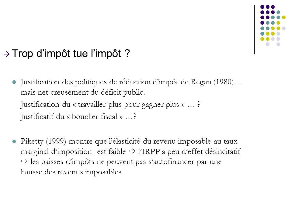 Trop dimpôt tue limpôt ? Justification des politiques de réduction dimpôt de Regan (1980)… mais net creusement du déficit public. Justification du « t