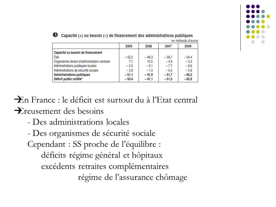 En France : le déficit est surtout du à lEtat central Creusement des besoins - Des administrations locales - Des organismes de sécurité sociale Cepend