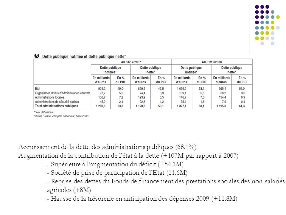 Accroissement de la dette des administrations publiques (68.1%) Augmentation de la contribution de létat à la dette (+107M par rapport à 2007) - Supér