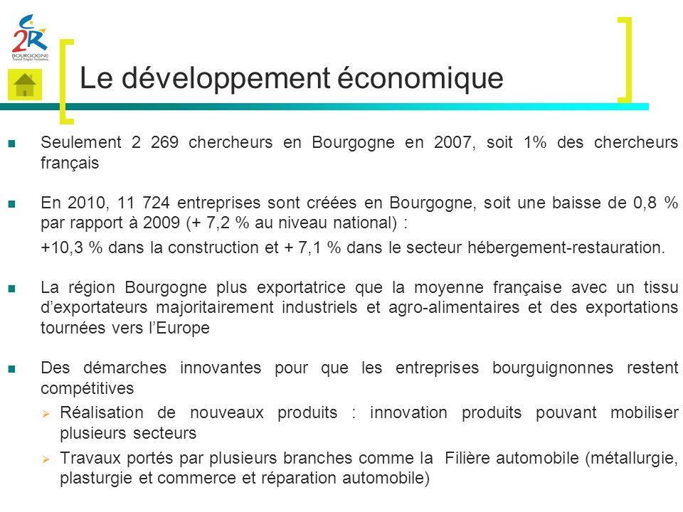 Le développement économique Seulement 2 269 chercheurs en Bourgogne en 2007, soit 1% des chercheurs français En 2010, 11 724 entreprises sont créées e