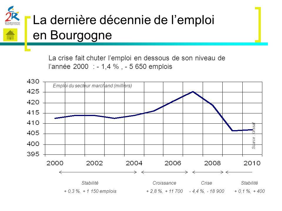 La dernière décennie de lemploi en Bourgogne Emploi du secteur marchand (milliers) Source : Urssaf La crise fait chuter lemploi en dessous de son nive