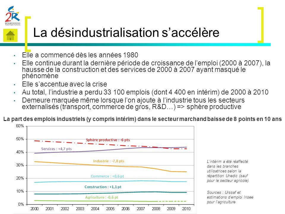 La désindustrialisation saccélère Elle a commencé dès les années 1980 Elle continue durant la dernière période de croissance de lemploi (2000 à 2007),