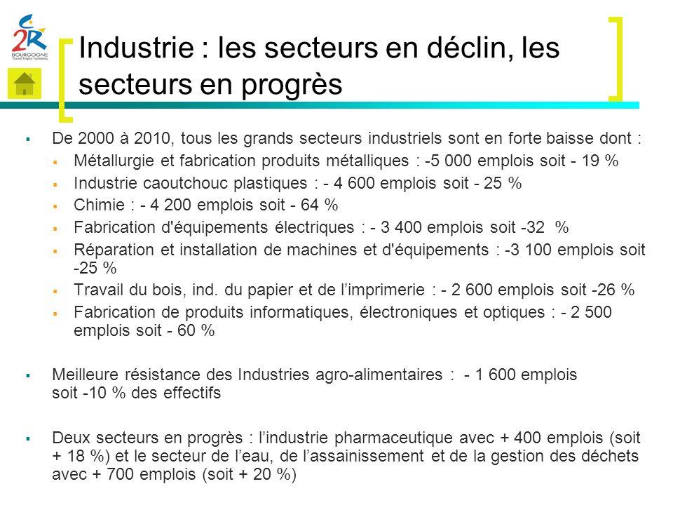 Industrie : les secteurs en déclin, les secteurs en progrès De 2000 à 2010, tous les grands secteurs industriels sont en forte baisse dont : Métallurg