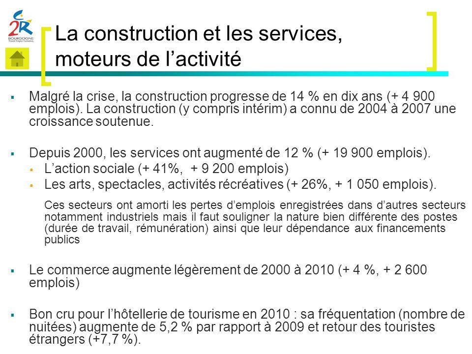 La construction et les services, moteurs de lactivité Malgré la crise, la construction progresse de 14 % en dix ans (+ 4 900 emplois). La construction