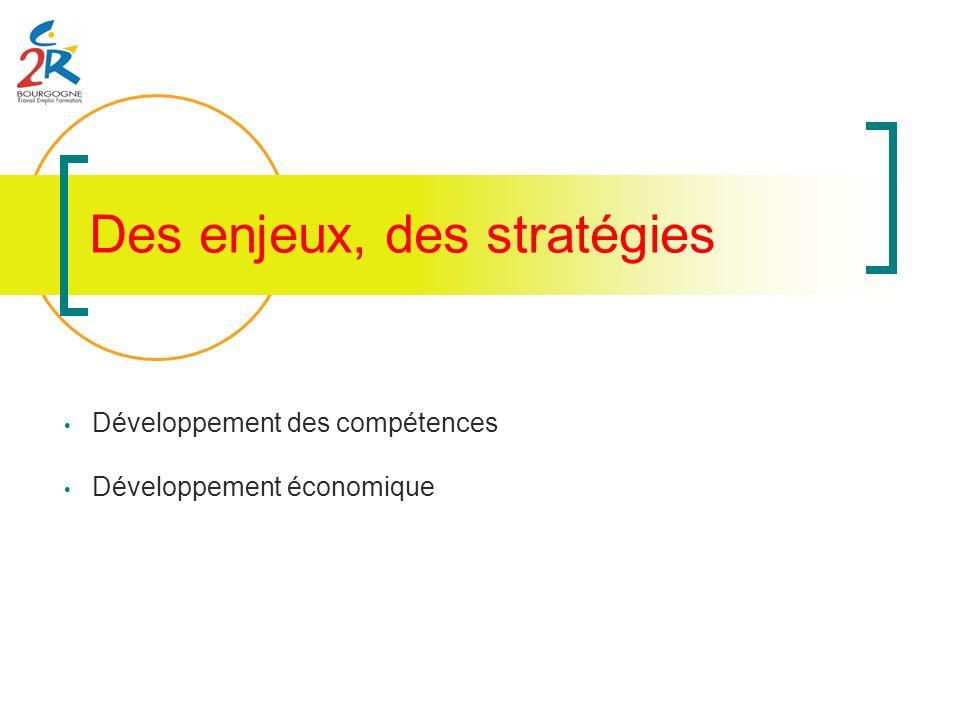 Des enjeux, des stratégies Développement des compétences Développement économique