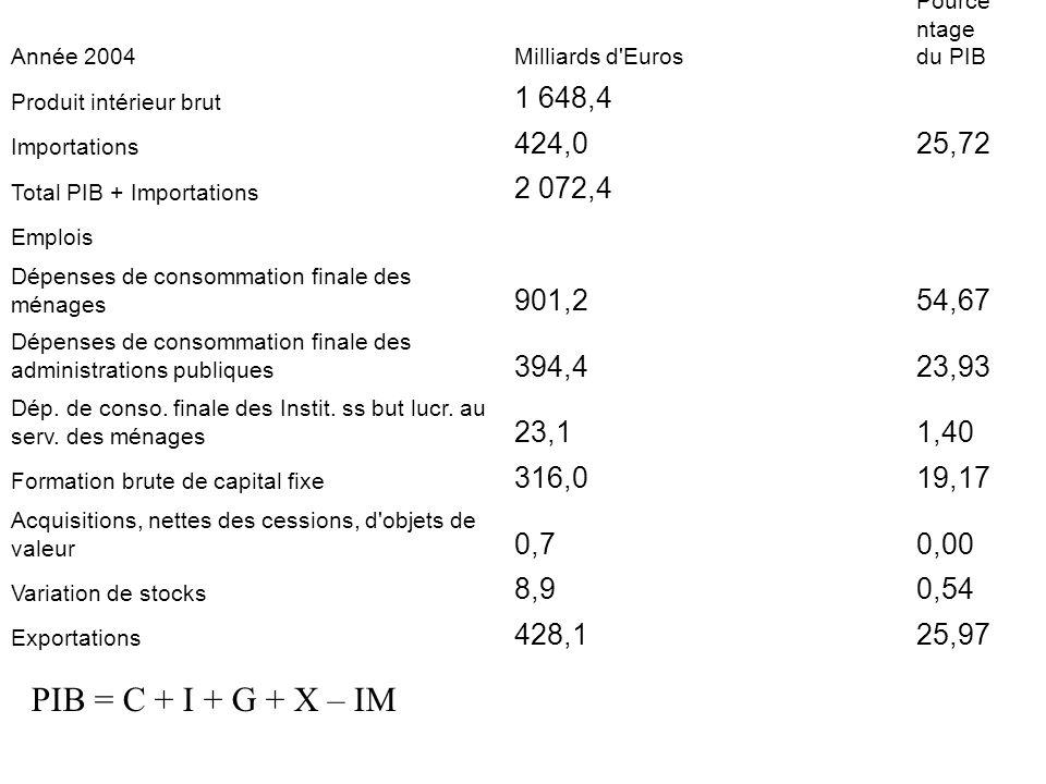 PIB = C + I + G + X – IM Année 2004Milliards d'Euros Pource ntage du PIB Produit intérieur brut 1 648,4 Importations 424,025,72 Total PIB + Importatio