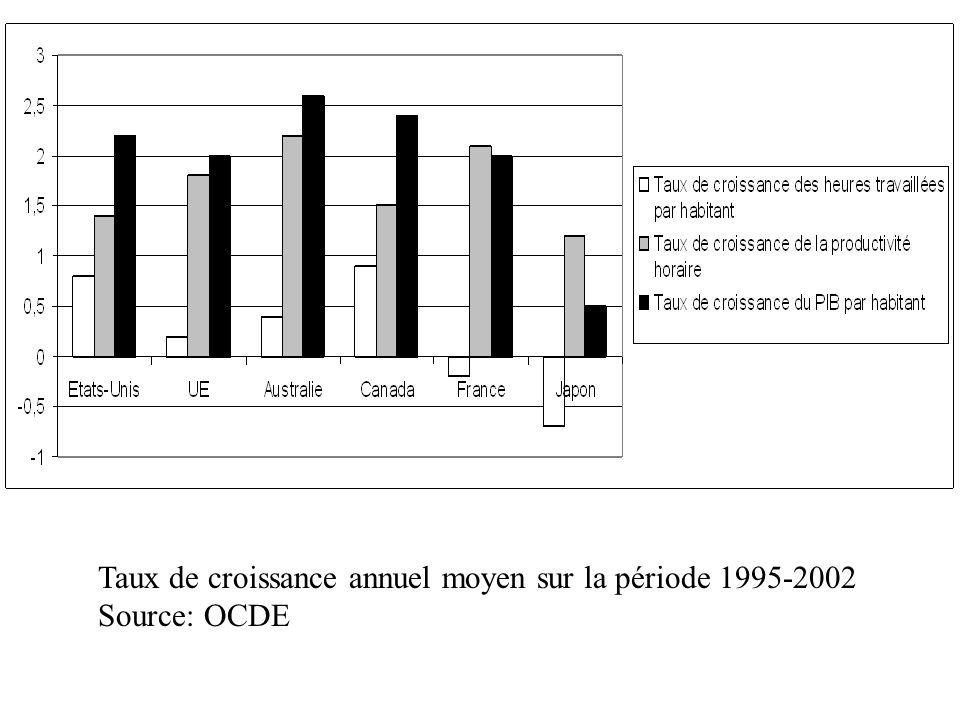 Taux de croissance annuel moyen sur la période 1995-2002 Source: OCDE