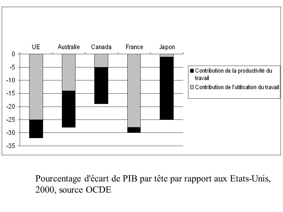 Pourcentage d'écart de PIB par tête par rapport aux Etats-Unis, 2000, source OCDE