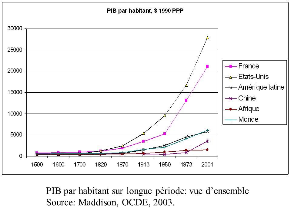 PIB par habitant sur longue période: vue densemble Source: Maddison, OCDE, 2003.