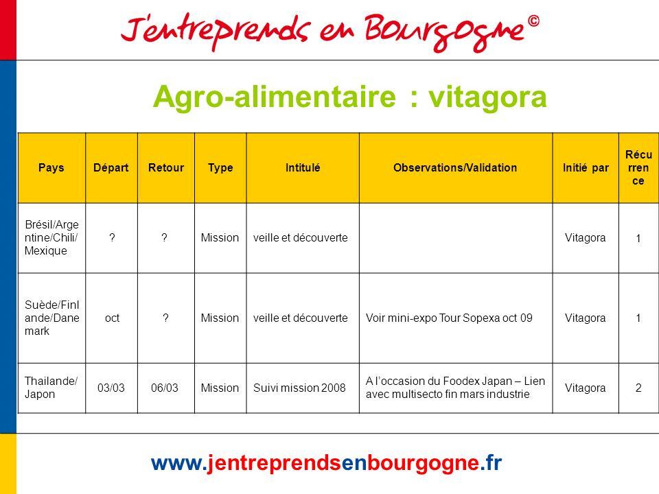 Agro-alimentaire : vitagora www.jentreprendsenbourgogne.fr PaysDépartRetourTypeIntituléObservations/ValidationInitié par Récu rren ce Brésil/Arge ntine/Chili/ Mexique ?.