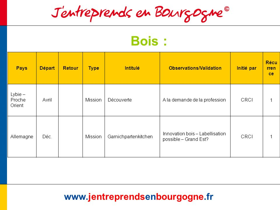 Bois : www.jentreprendsenbourgogne.fr PaysDépartRetourTypeIntituléObservations/ValidationInitié par Récu rren ce Lybie – Proche Orient AvrilMissionDécouverteA la demande de la professionCRCI1 AllemagneDéc.MissionGarnichpartenkitchen Innovation bois – Labellisation possible – Grand Est.