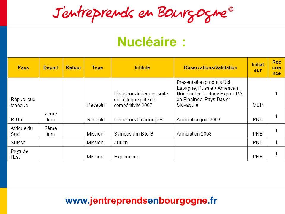 Nucléaire : www.jentreprendsenbourgogne.fr PaysDépartRetourTypeIntituléObservations/Validation Initiat eur Réc urre nce République tchèque Réceptif Dé