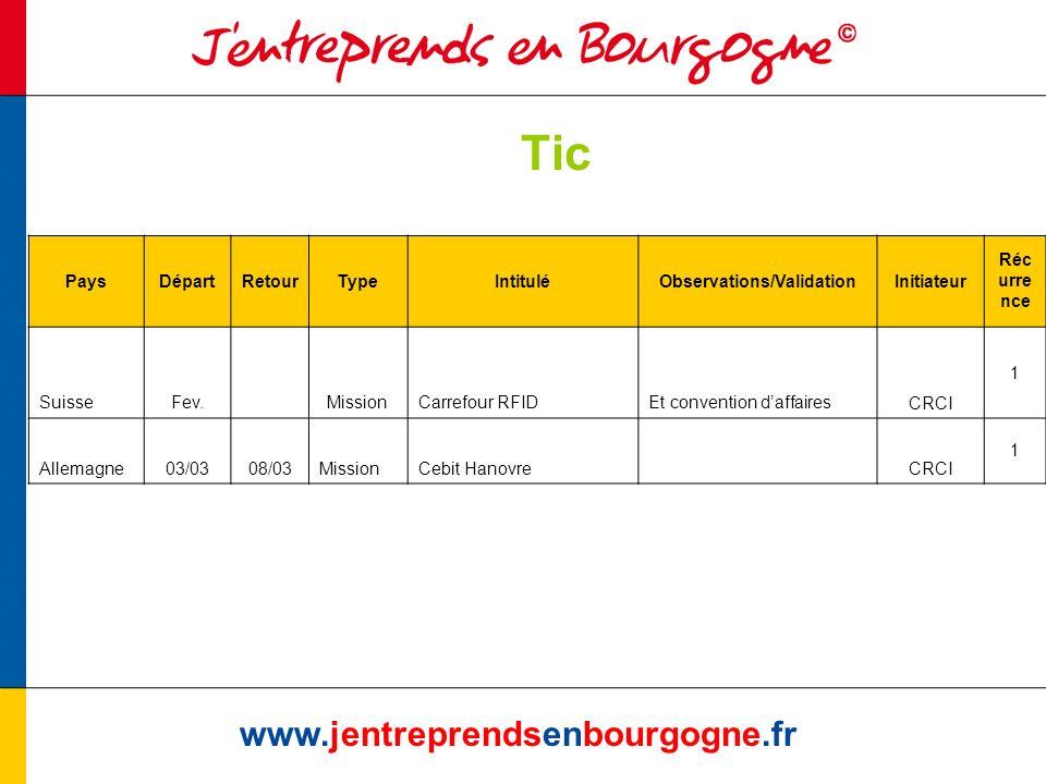 Tic www.jentreprendsenbourgogne.fr PaysDépartRetourTypeIntituléObservations/ValidationInitiateur Réc urre nce SuisseFev.MissionCarrefour RFIDEt conven