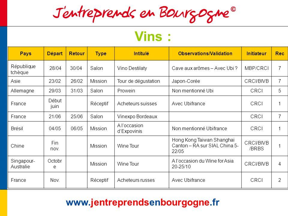 Vins : www.jentreprendsenbourgogne.fr PaysDépartRetourTypeIntituléObservations/ValidationInitiateurRec République tchèque 28/0430/04 SalonVino Destila