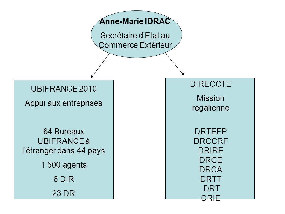 Anne-Marie IDRAC Secrétaire dEtat au Commerce Extérieur UBIFRANCE 2010 Appui aux entreprises 64 Bureaux UBIFRANCE à létranger dans 44 pays 1 500 agents 6 DIR 23 DR DIRECCTE Mission régalienne DRTEFP DRCCRF DRIRE DRCE DRCA DRTT DRT CRIE