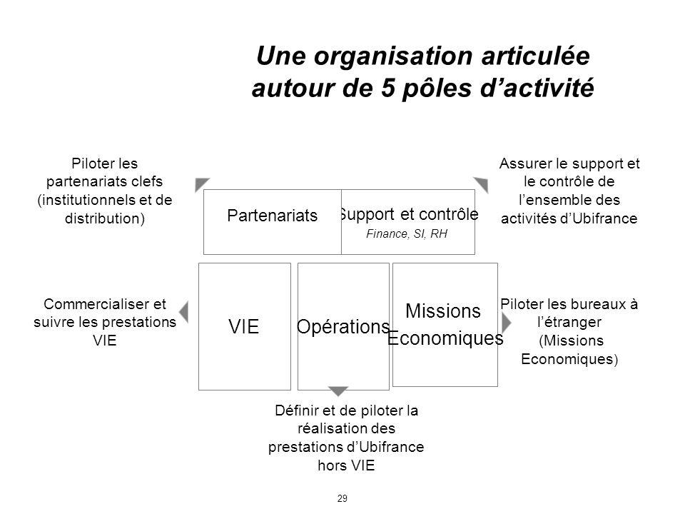 29 Opérations Une organisation articulée autour de 5 pôles dactivité VIE Missions Economiques Support et contrôle Finance, SI, RH Commercialiser et su