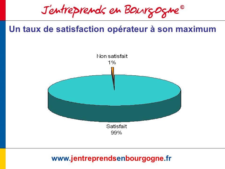 www.jentreprendsenbourgogne.fr Un meilleur taux de satisfaction du relais local