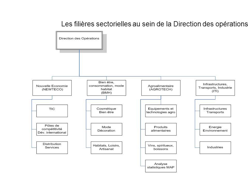 Les filières sectorielles au sein de la Direction des opérations