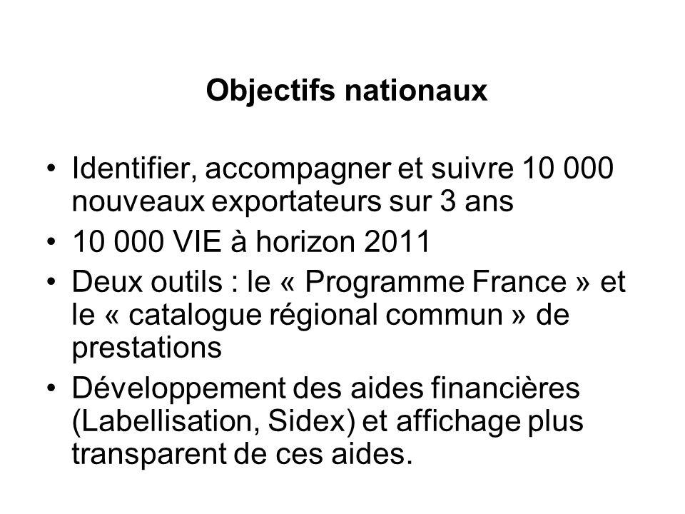 Objectifs nationaux Identifier, accompagner et suivre 10 000 nouveaux exportateurs sur 3 ans 10 000 VIE à horizon 2011 Deux outils : le « Programme France » et le « catalogue régional commun » de prestations Développement des aides financières (Labellisation, Sidex) et affichage plus transparent de ces aides.