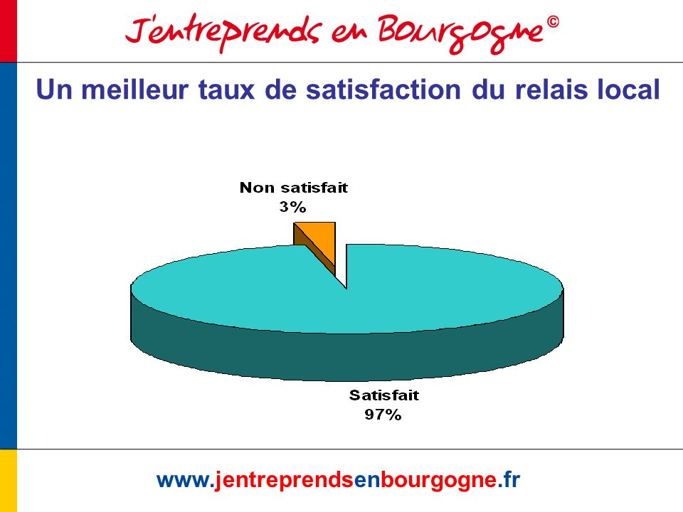 www.jentreprendsenbourgogne.fr Un meilleur taux de satisfaction du relais local