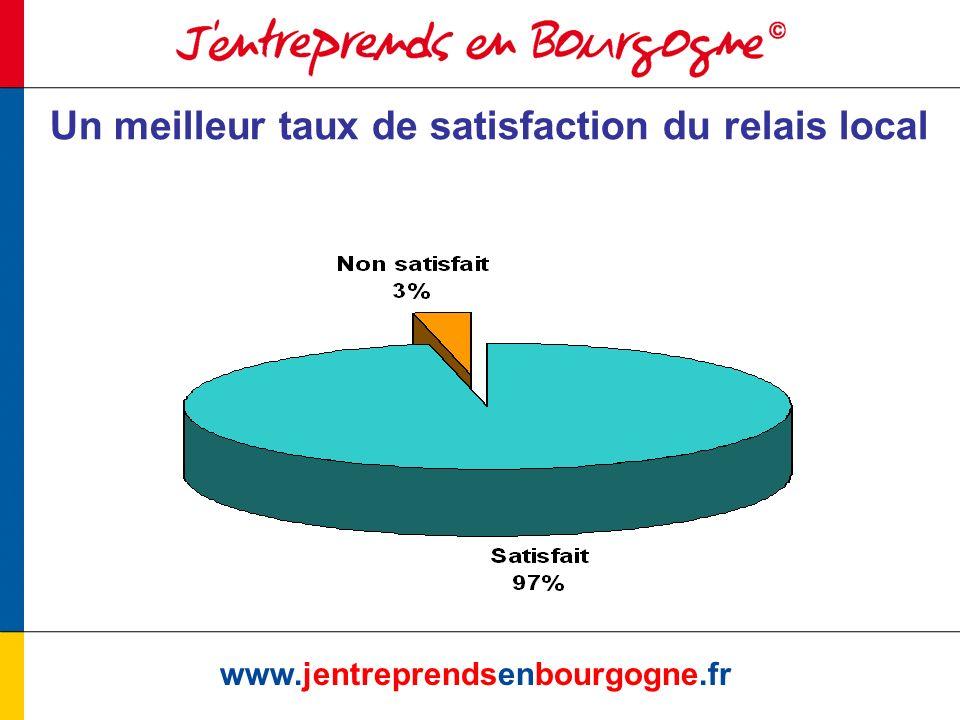 Artisanat : www.jentreprendsenbourgogne.fr PaysDépartRetourTypeIntituléObservations/Validation Initiat eur Récu rrenc e AllemagneNov.