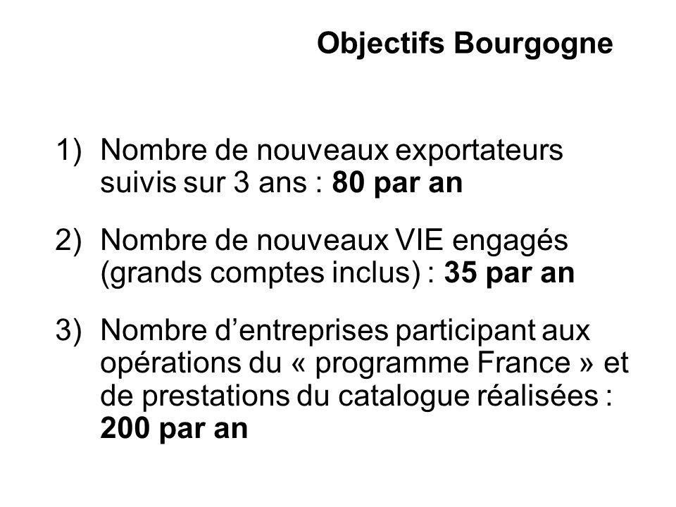 Objectifs Bourgogne 1)Nombre de nouveaux exportateurs suivis sur 3 ans : 80 par an 2)Nombre de nouveaux VIE engagés (grands comptes inclus) : 35 par an 3)Nombre dentreprises participant aux opérations du « programme France » et de prestations du catalogue réalisées : 200 par an