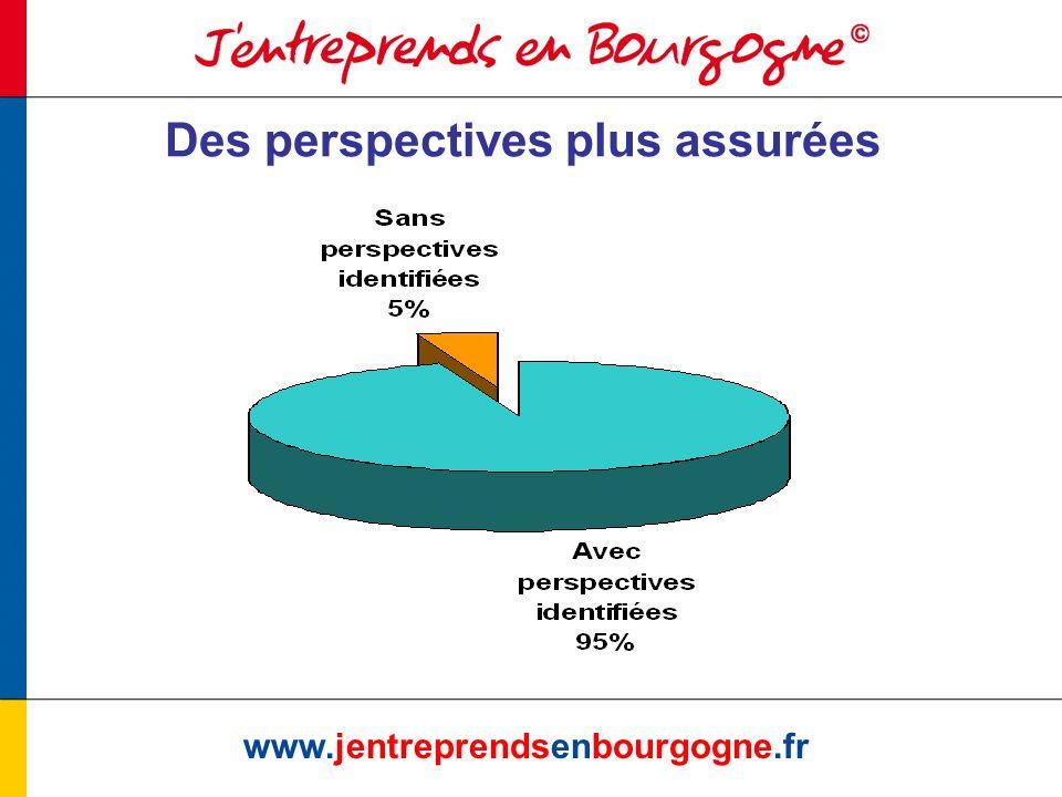 www.jentreprendsenbourgogne.fr Des perspectives plus assurées