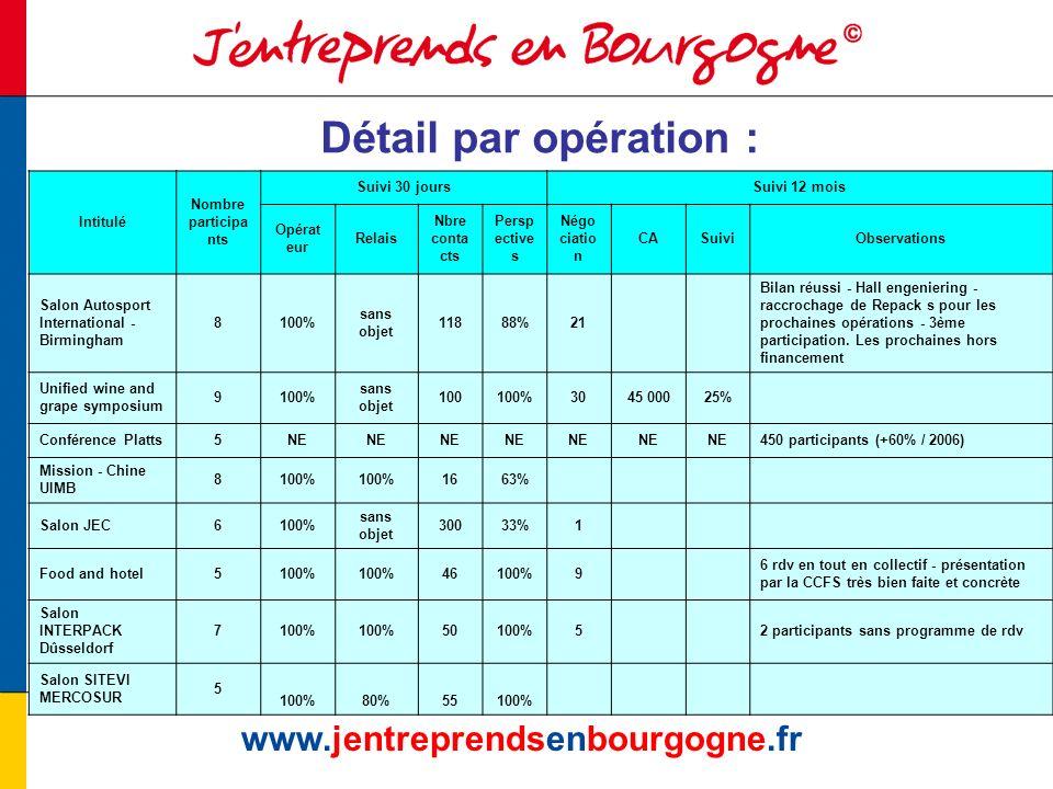 www.jentreprendsenbourgogne.fr Détail par opération : Intitulé Nombre participa nts Suivi 30 joursSuivi 12 mois Opérat eur Relais Nbre conta cts Persp