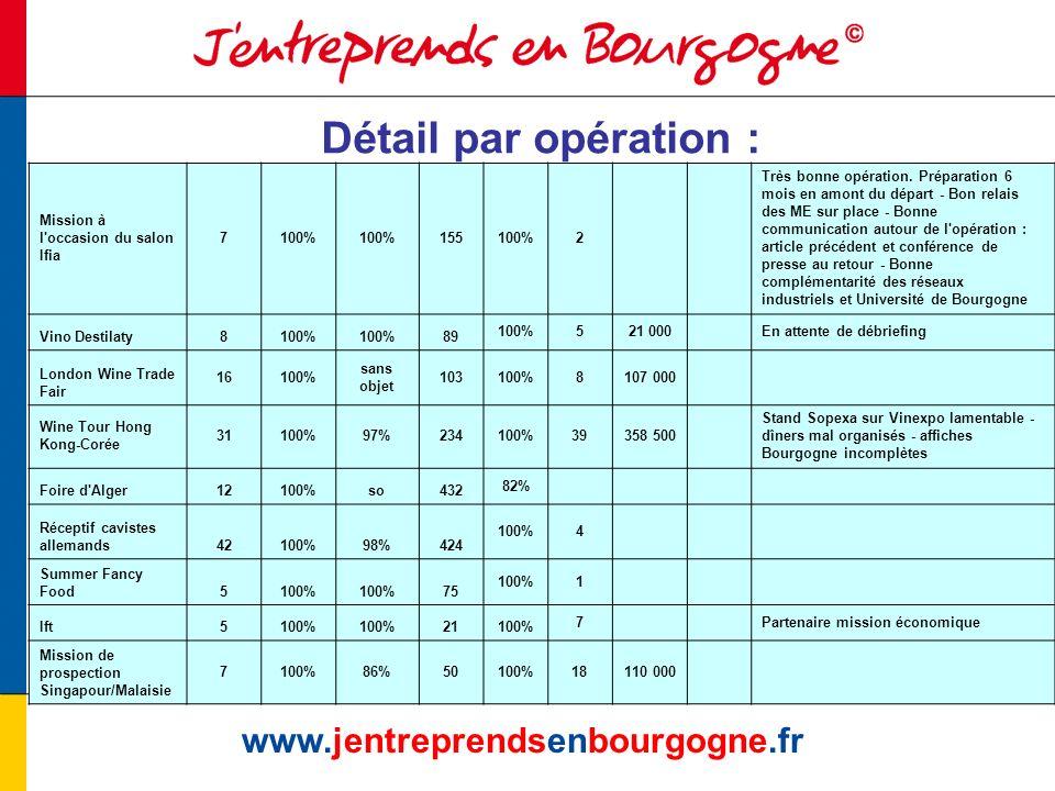www.jentreprendsenbourgogne.fr Détail par opération : Mission à l occasion du salon Ifia 7100% 155100%2 Très bonne opération.